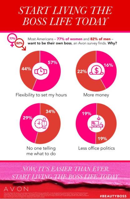 avon-boss-life-survey-results-infographic-5-max800.jpg