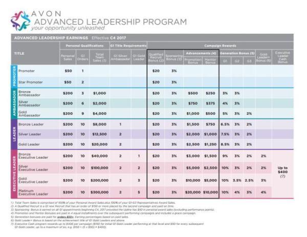 2017 Advanced Leadership Earnings Chart
