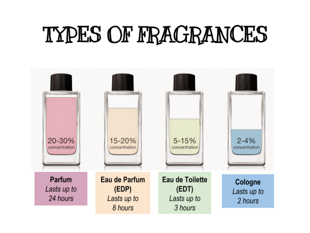 Types of Fragrances