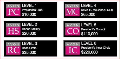 Presidents Recognition Program Sales Levels